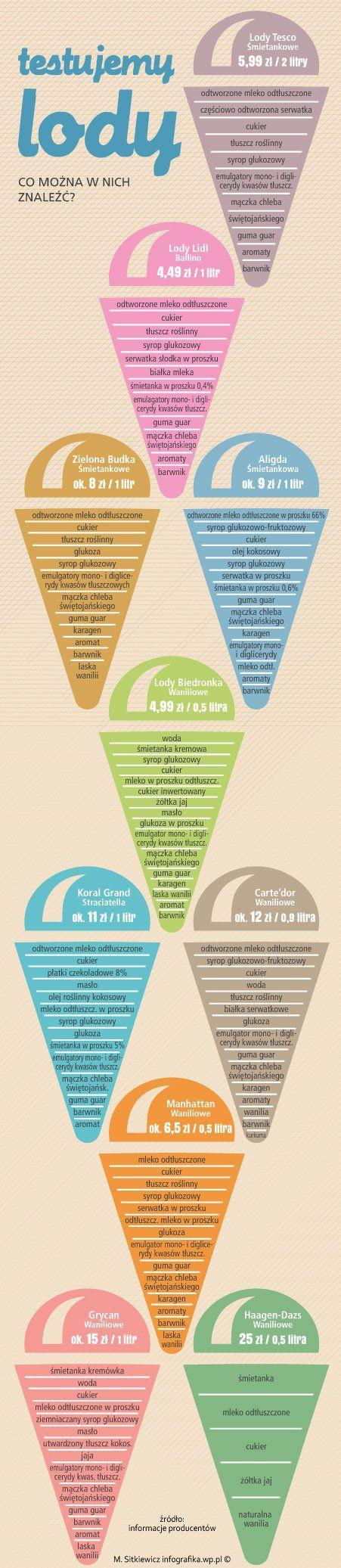 lody infografika